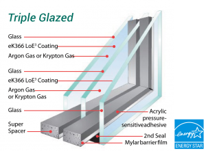 Argon Krypton Gas Windows