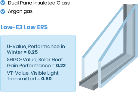 Dual Pane - Argon Gas - Low-E3 - Low ERS